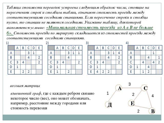 Таблица стоимости перевозок устроена следующим образом: числа, стоящие на пер...