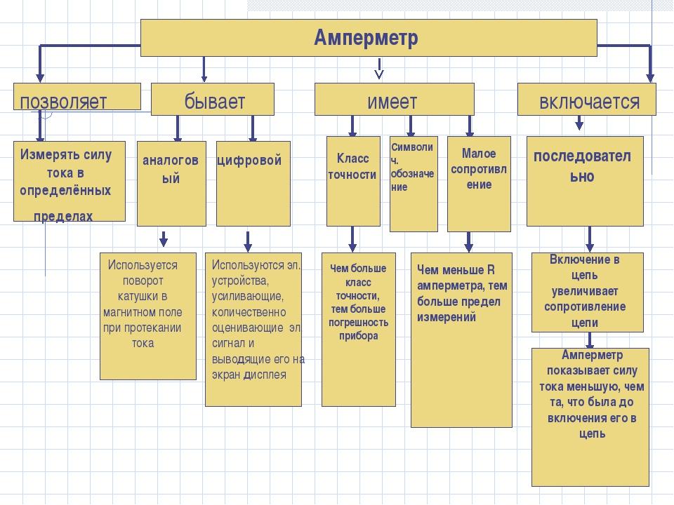 Амперметр позволяет Измерять силу тока в определённых пределах бывает имеет в...