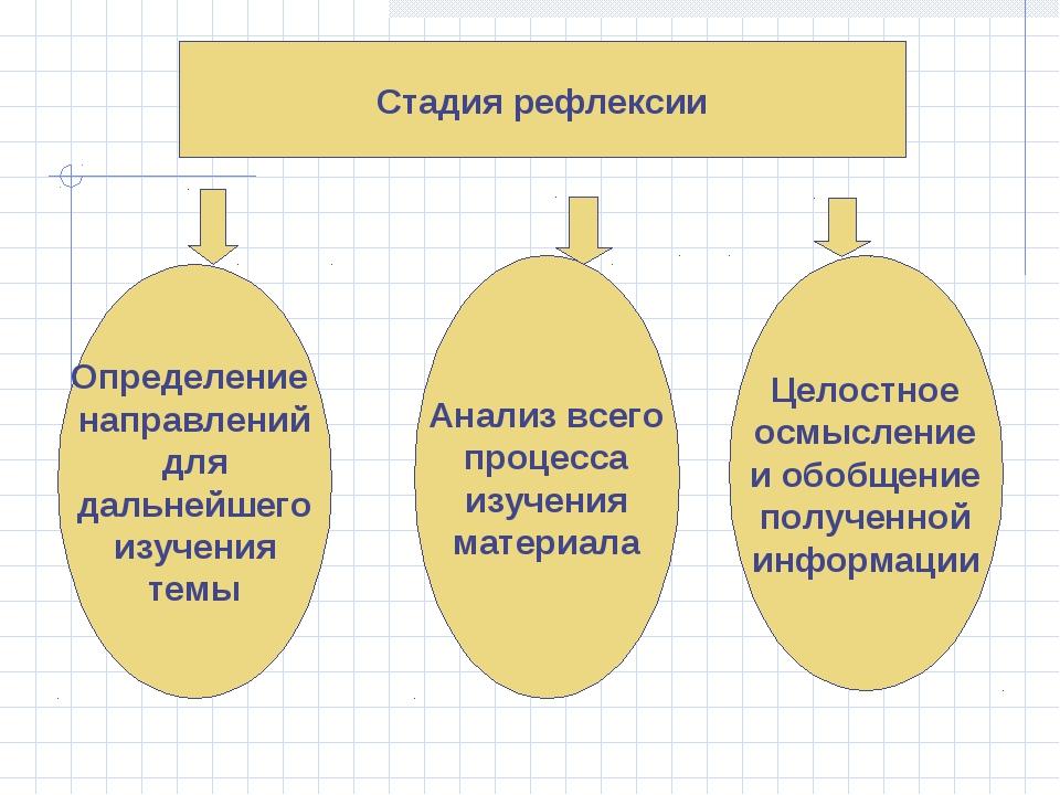 Стадия рефлексии Определение направлений для дальнейшего изучения темы Анализ...
