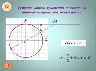 Решение какого уравнения показано на тригонометрической окружности? ctg x = √