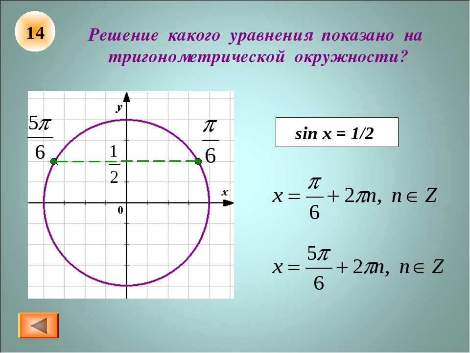 Решение какого уравнения показано на тригонометрической окружности? sin x = 1...