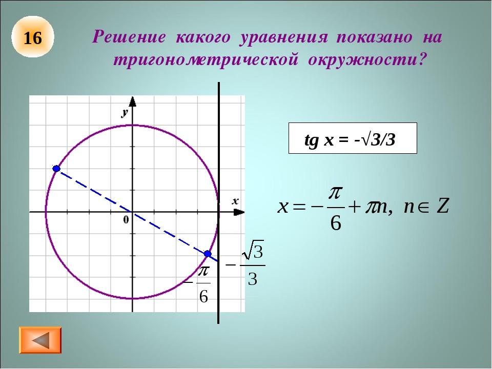 Решение какого уравнения показано на тригонометрической окружности? tg x = -√...