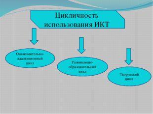 Цикличность использования ИКТ Ознакомительно-адаптационный цикл Развивающе-об