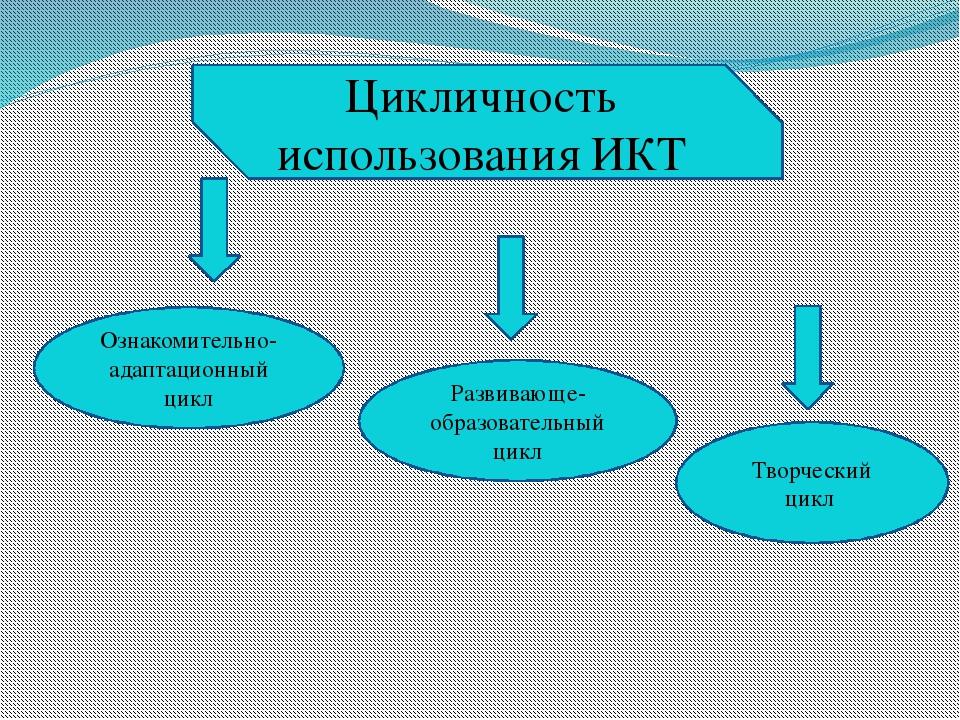 Цикличность использования ИКТ Ознакомительно-адаптационный цикл Развивающе-об...