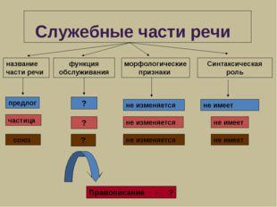 Служебные части речи функция обслуживания морфологические признаки Синтаксич