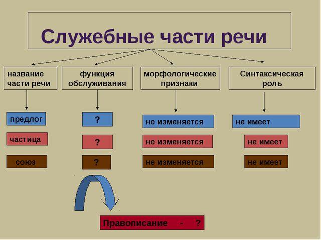 Служебные части речи функция обслуживания морфологические признаки Синтаксич...