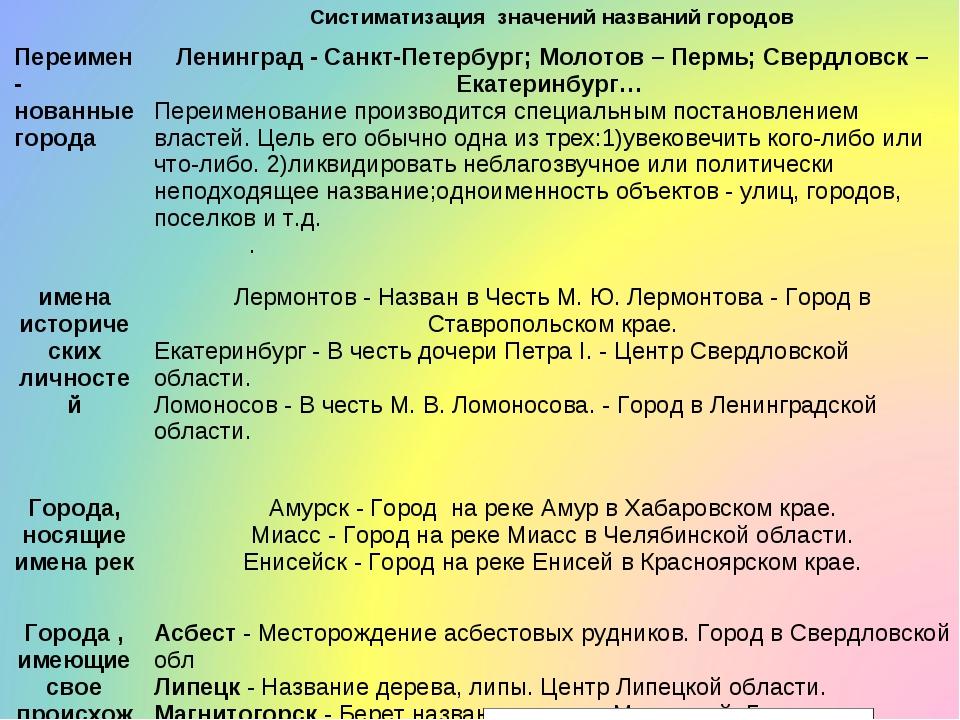 . Систиматизация значений названий городов Переимен-нованные города  Ленин...