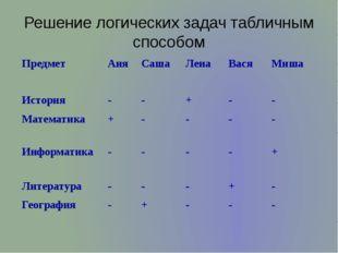 Решение логических задач табличным способом Предмет Аня Саша Лена Вася Миша И