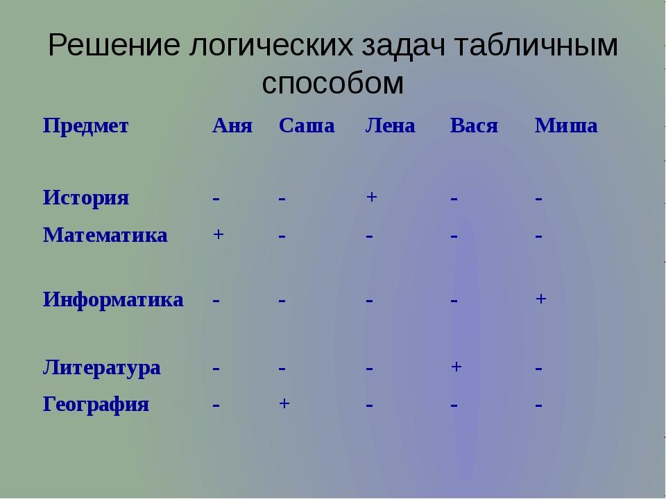 Решение логических задач табличным способом Предмет Аня Саша Лена Вася Миша И...
