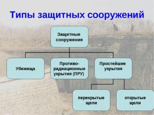 Типы защитных сооружений