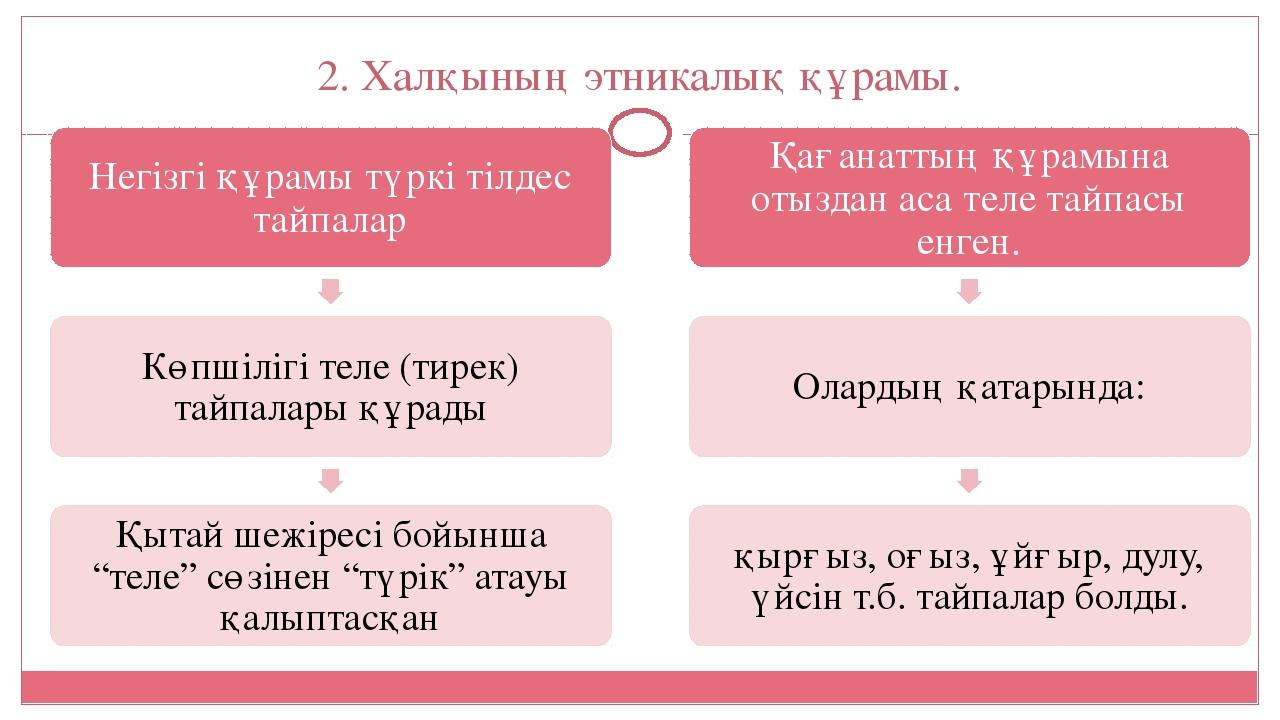2. Халқының этникалық құрамы.