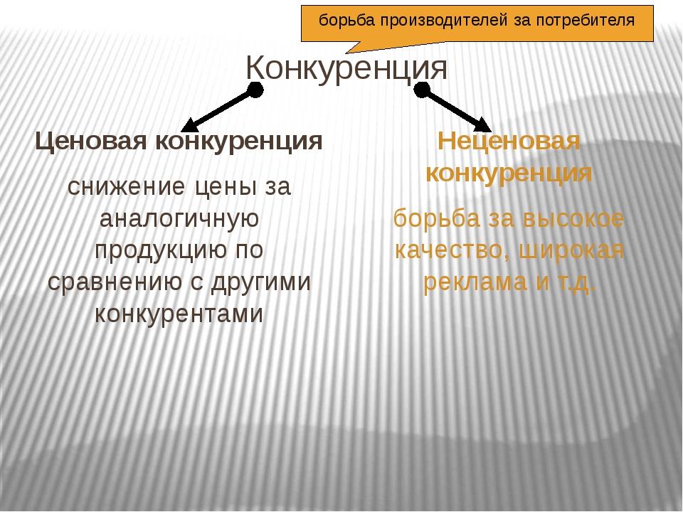 Конкуренция Ценовая конкуренция снижение цены за аналогичную продукцию по с...