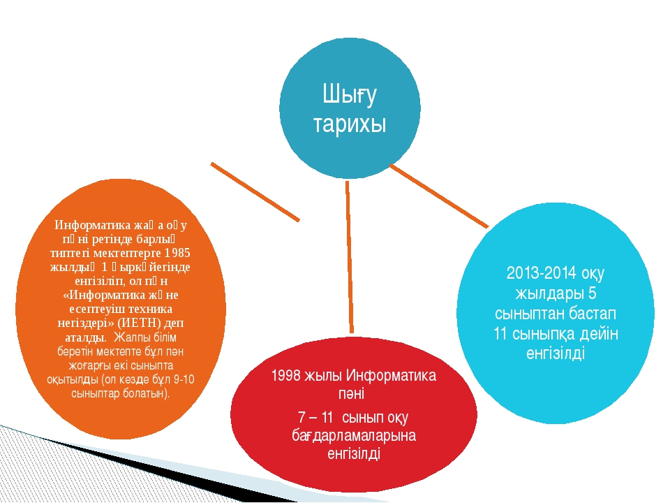 Шығу тарихы 1998 жылы Информатика пәні 7 – 11 сынып оқу бағдарламаларына енг...