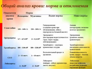Общий анализ крови: норма и отклонения Показатели анализа кровиНорма Выше н