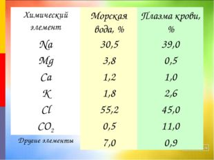 Химический элементМорская вода, %Плазма крови, % Na30,539,0 Mg3,80,5 Ca