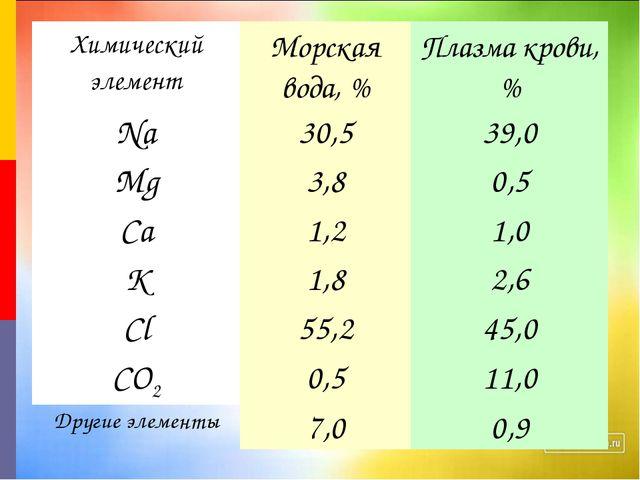 Химический элементМорская вода, %Плазма крови, % Na30,539,0 Mg3,80,5 Ca...