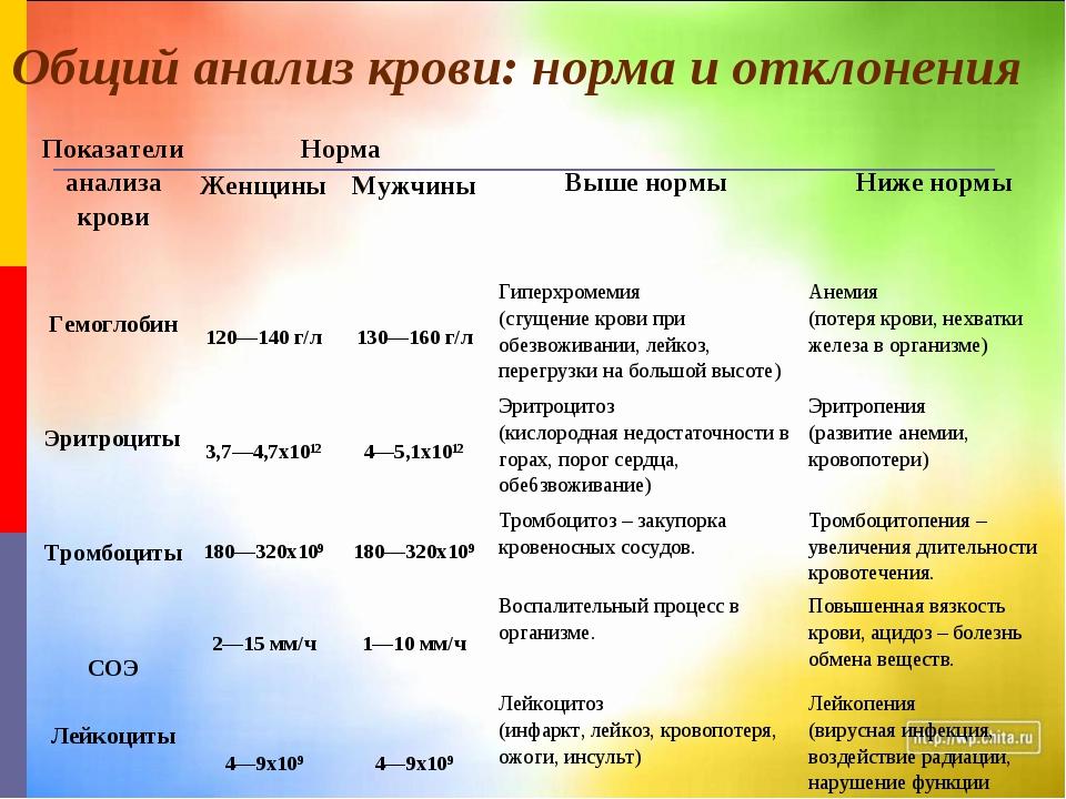 Общий анализ крови: норма и отклонения Показатели анализа кровиНорма Выше н...