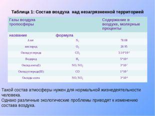Таблица 1: Состав воздуха над незагрязненной территорией Такой состав атмосфе