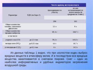 Из данных таблицы 1 видно, что при «холостом ходе» выброс вредных веществ в а