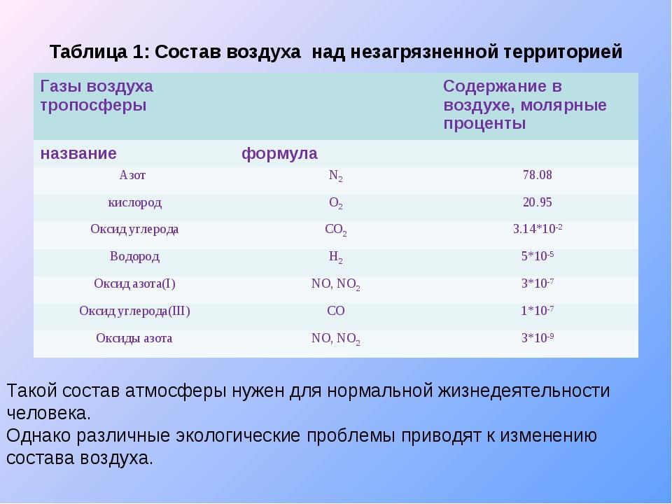 Таблица 1: Состав воздуха над незагрязненной территорией Такой состав атмосфе...