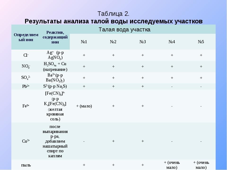 Таблица 2. Результаты анализа талой воды исследуемых участков Талая вода учас...