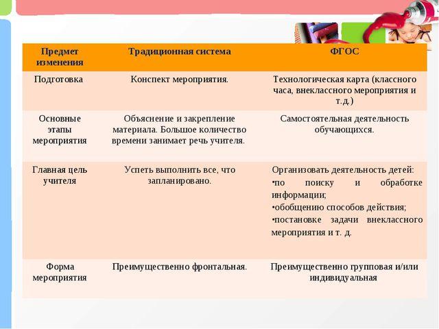 Предмет измененияТрадиционная системаФГОС Подготовка Конспект мероприятия....