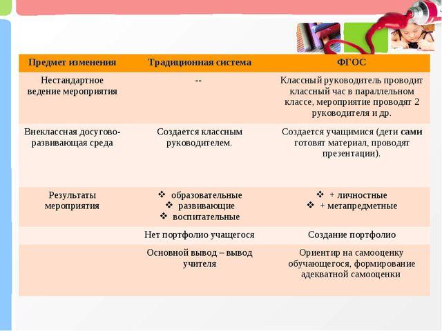 Предмет измененияТрадиционная системаФГОС Нестандартное ведение мероприятия...