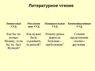 Литературное чтение Личностные УУДРегулятив ные УУДПознавательные УУДКомму