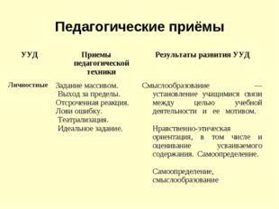Педагогические приёмы УУДПриемы педагогической техникиРезультаты развития У