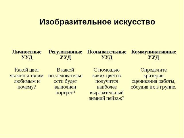 Изобразительное искусство Личностные УУДРегулятивные УУДПознавательные УУД...