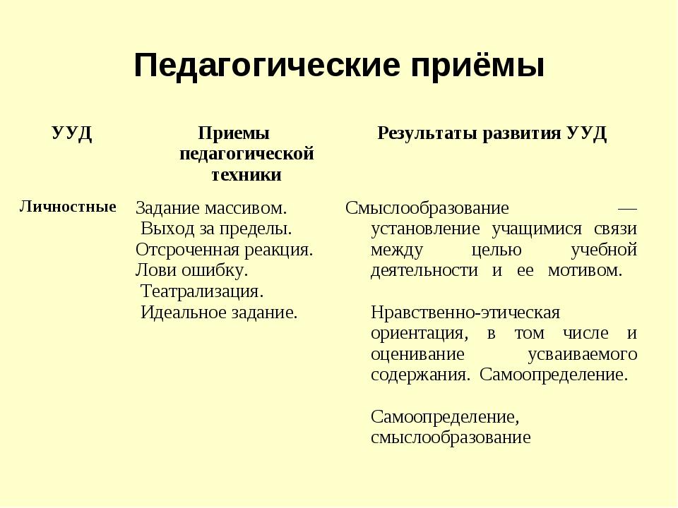 Педагогические приёмы УУДПриемы педагогической техникиРезультаты развития У...