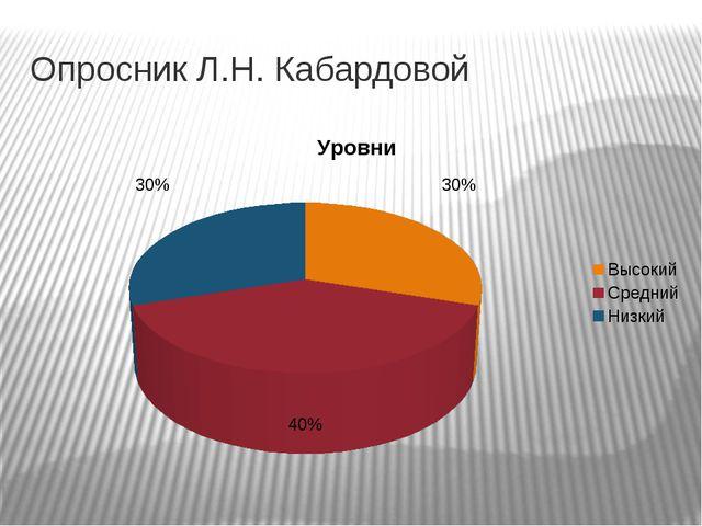 Опросник Л.Н. Кабардовой
