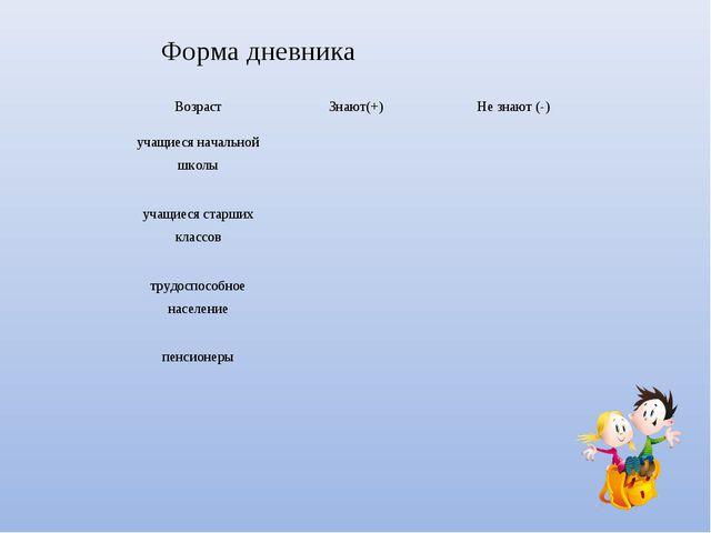 Форма дневника ВозрастЗнают(+)Не знают (-) учащиеся начальной школы учащ...
