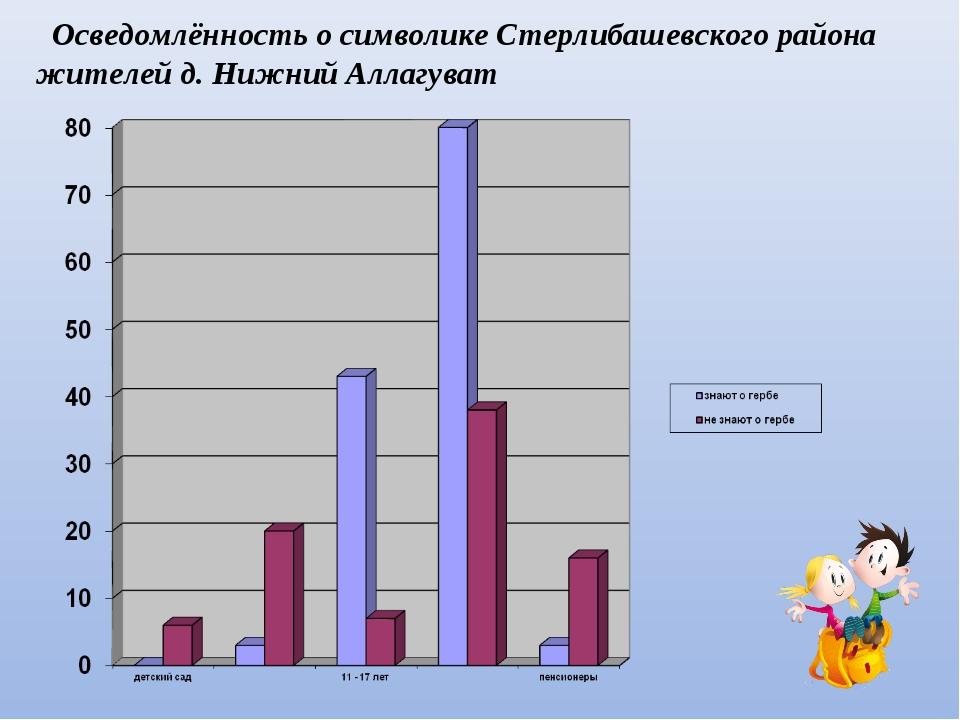 Осведомлённость о символике Стерлибашевского района жителей д. Нижний Аллагу...