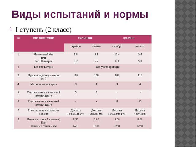 Виды испытаний и нормы I ступень (2 класс) № Вид испытания мальчики девочки с...