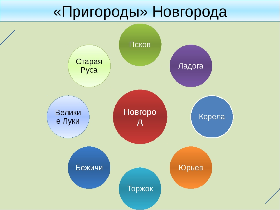 «Пригороды» Новгорода