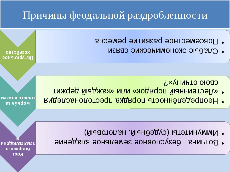 Причины феодальной раздробленности