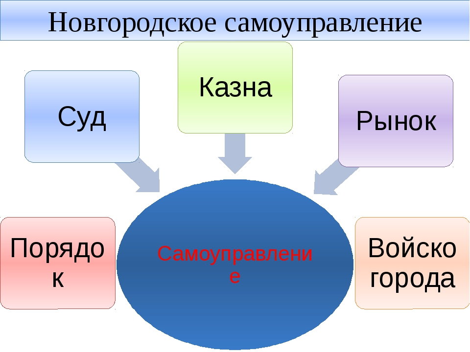 Новгородское самоуправление