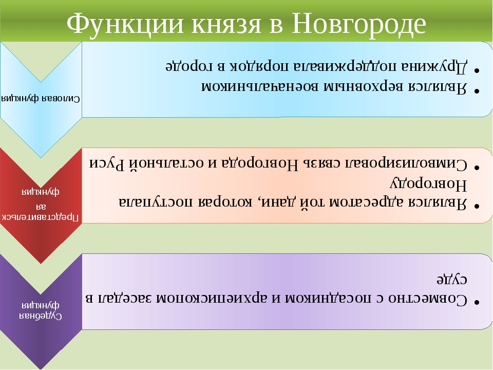 Функции князя в Новгороде