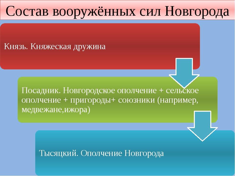 Состав вооружённых сил Новгорода