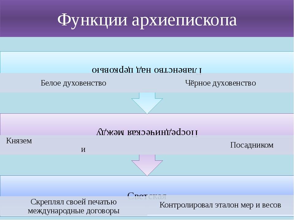 Функции архиепископа