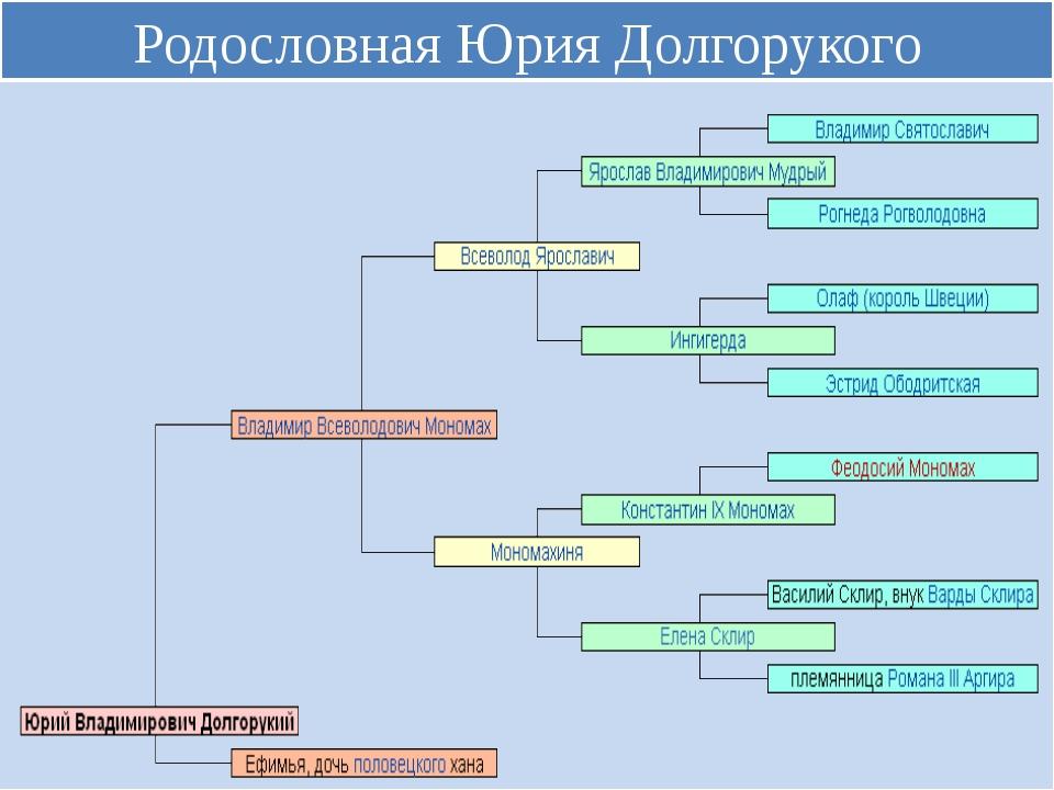 Родословная Юрия Долгорукого