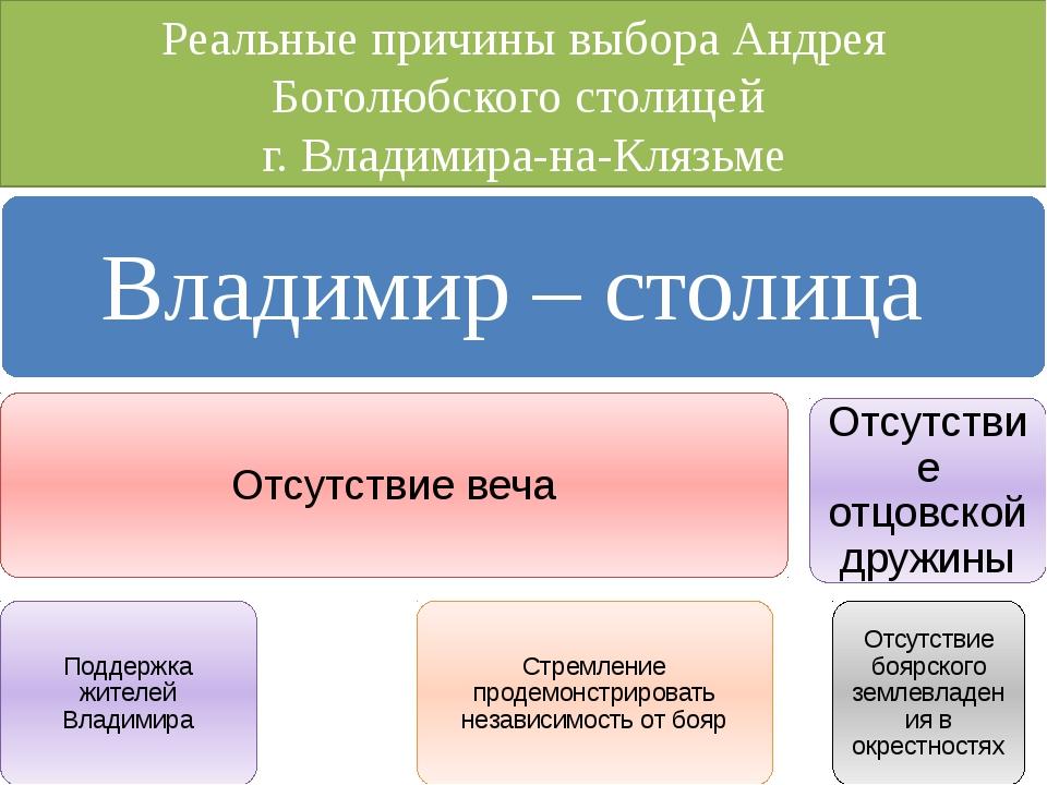 Реальные причины выбора Андрея Боголюбского столицей г. Владимира-на-Клязьме