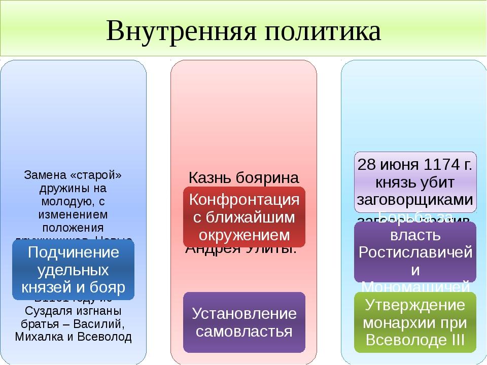 Внутренняя политика