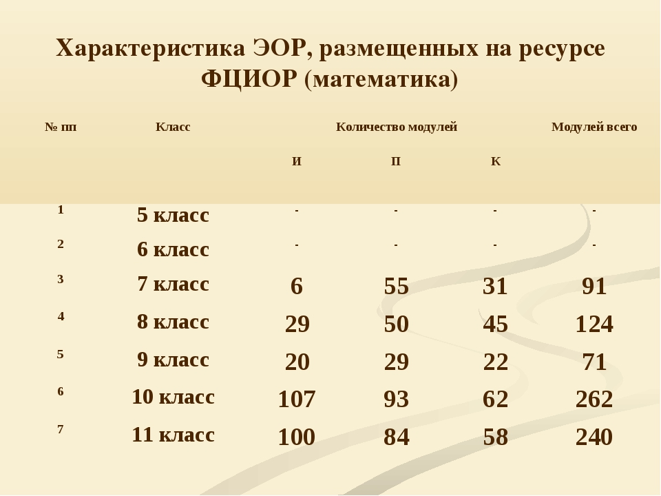 Характеристика ЭОР, размещенных на ресурсе ФЦИОР (математика) № ппКлассКоли...