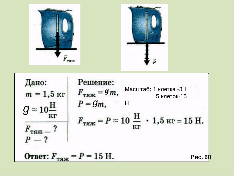 Рис. 68 Масштаб: 1 клетка -3Н 5 клеток-15 Н g g g