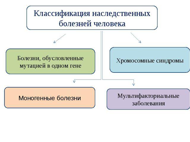 Классификация наследственных болезней человека Болезни, обусловленные мутацие...