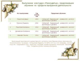 Выпускники изостудии «Разноцветье», продолжившие обучение по профилю выбранно