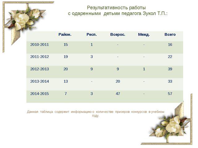 Результативность работы с одаренными детьми педагога Зукол Т.П.: Данная табли...