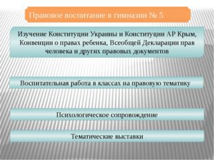 Правовое воспитание в гимназии № 5 Изучение Конституции Украины и Конституции